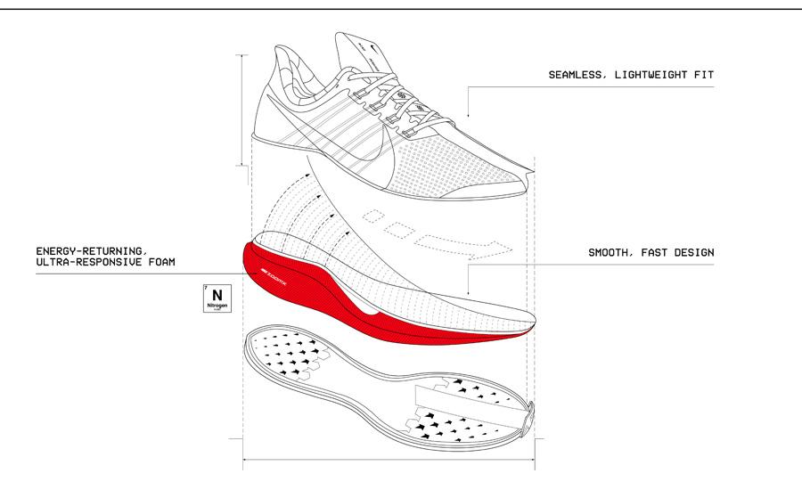 Nike ZoomX la gi