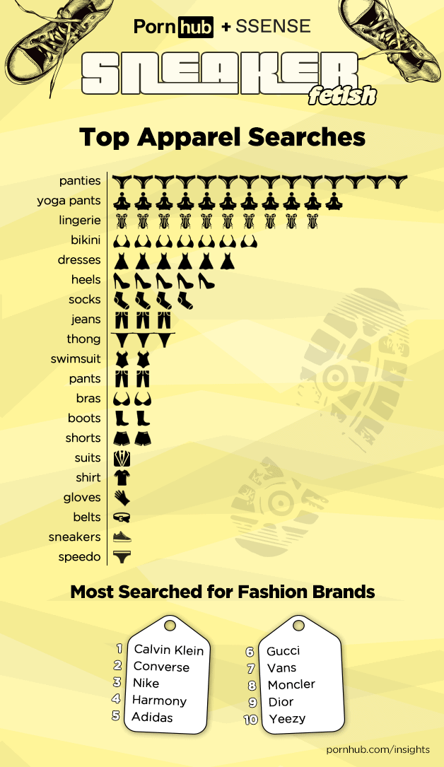 Cùng điểm mặt những thương hiệu được tìm kiếm nhiều nhất trên Pornhub
